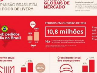 Quarentena brasil todo em casa.que tal investir no IFOOD DELIVERY?
